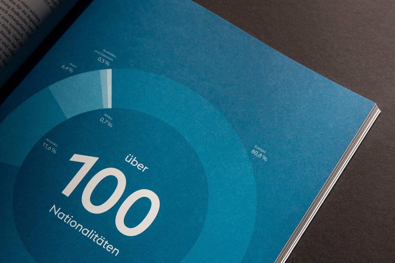Voest Design Sonderpublikation Infografik Detail