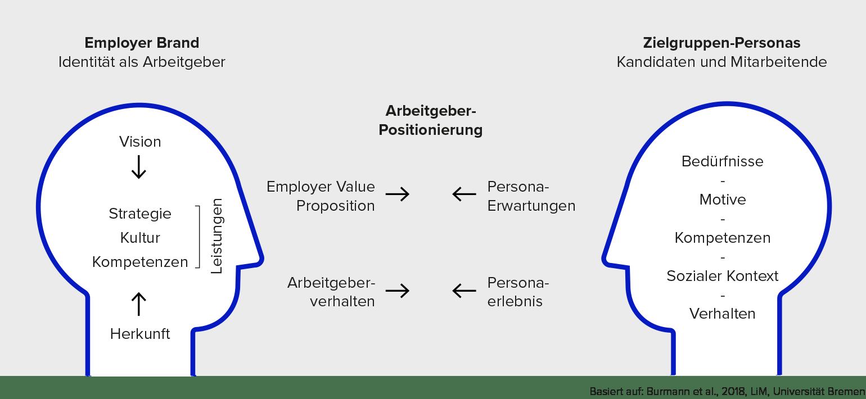 Grafik des Strategiemodell von Brainds als Employer Branding Agentur zur systemischen Verbindung von Positionierung, Unternehmenskultur, Unternehmenswerten und Nutzen als Arbeitgeber mit den Personen und Zielgruppen