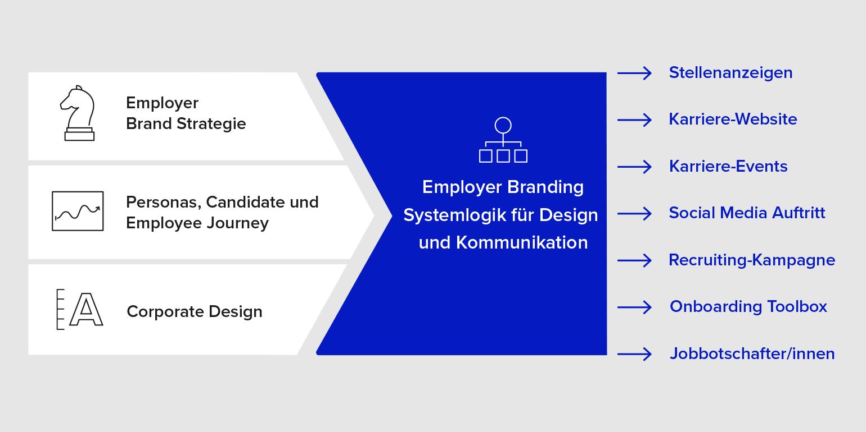 Brainds Employer Branding-Agentur Modell für intelligente Design- und Kommunikationslösungen im Personalmarketing und bei Kampagnen