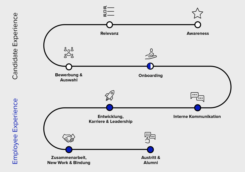 Modelldarstellung aller Phasen einer Employer Branding Agentur, dem sogenannten Lifecycle der Karriere mit Candidate Experience wie Employee Experience von Jobsuchenden und Mitarbeitern
