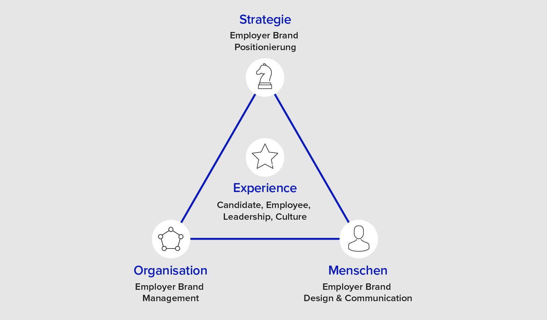 Modell der Employer Branding Agentur für systemisches Zusammenspiel bei Arbeitgebermarken bzw. Marken generell