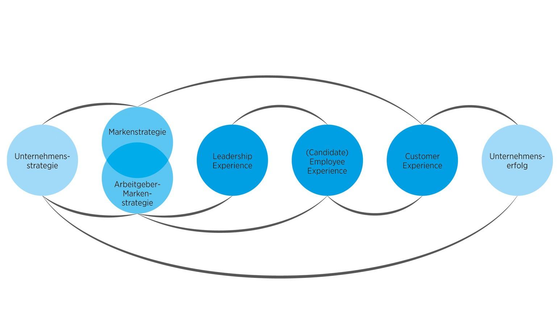 HR Marketing Experience Design Vernetzte Erlebnisqualitaet