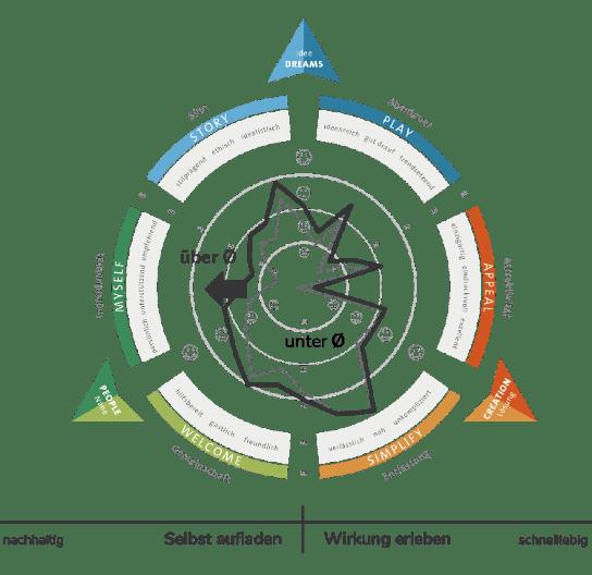 Six Values Methodik des Experience Leadership Institute