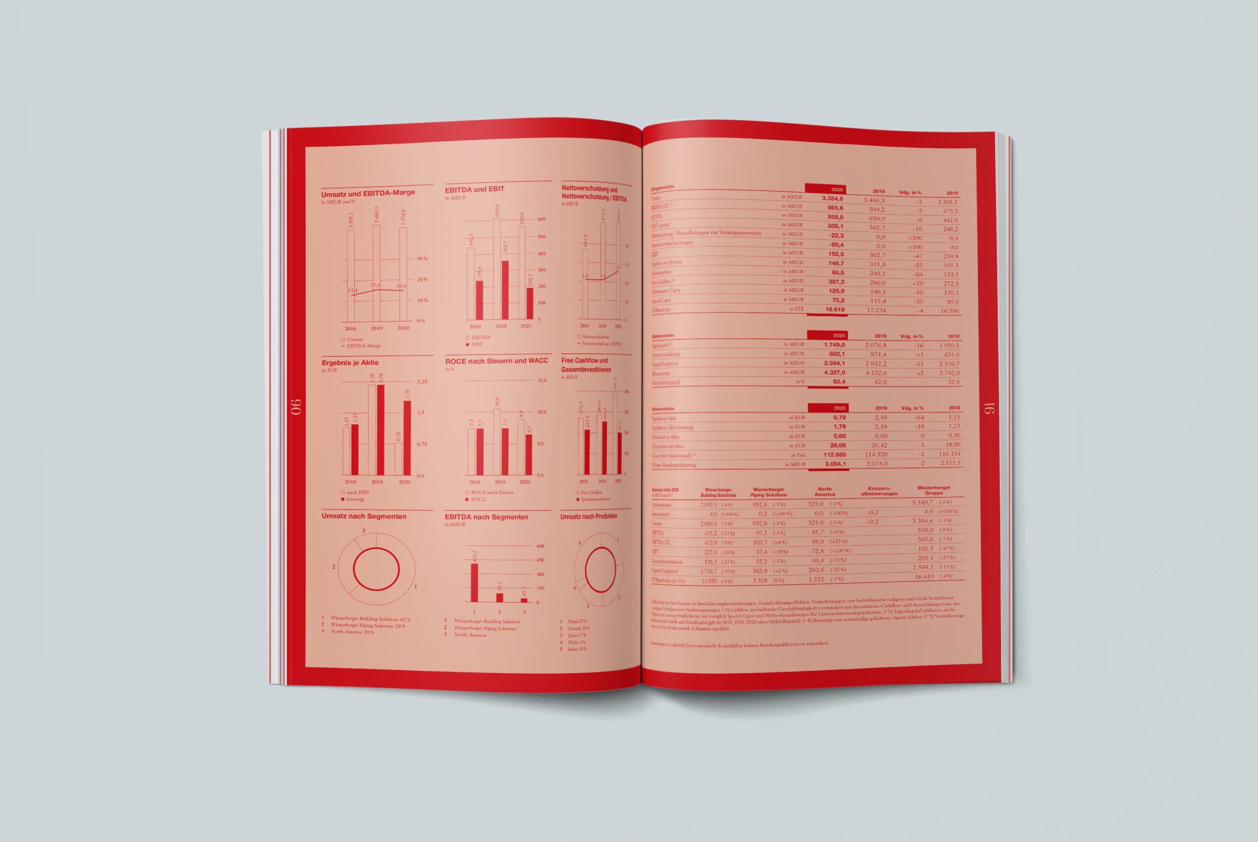 Wienerberger Geschäfstbericht 2020 Doppelseite Informationsdesign
